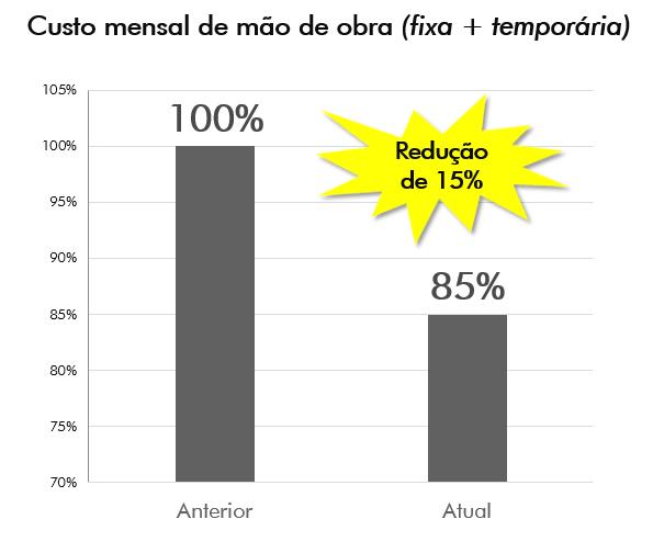 Redução de 15% no custo mensal da mão de obra (fixa + temporária)