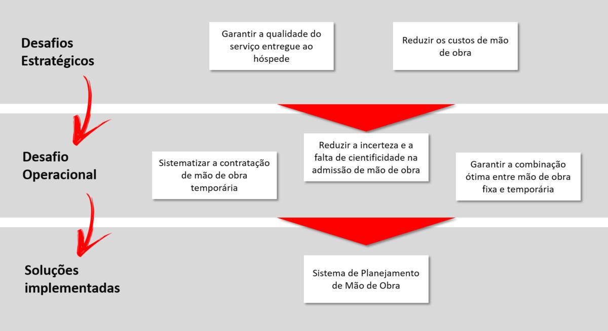 Desafios-inovacao-gestão de pessoas-resortbr-Hominiss-Consulting