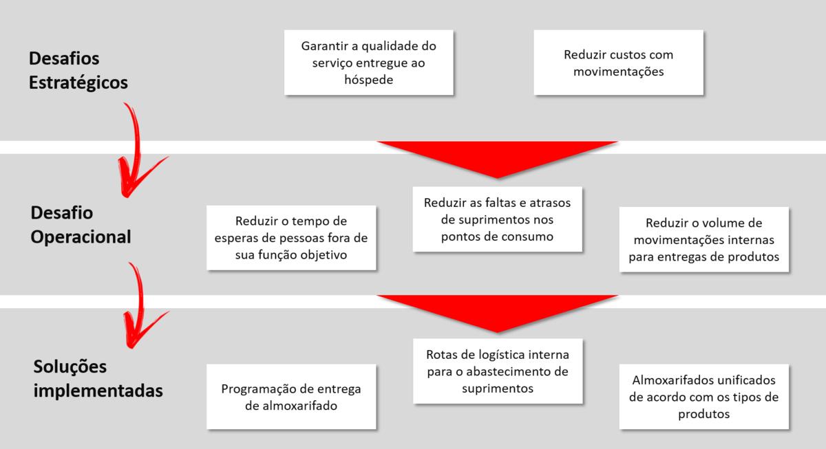 Soluções-gestão de estoques-logística-hotelaria-Hominiss-Consulting.jpg