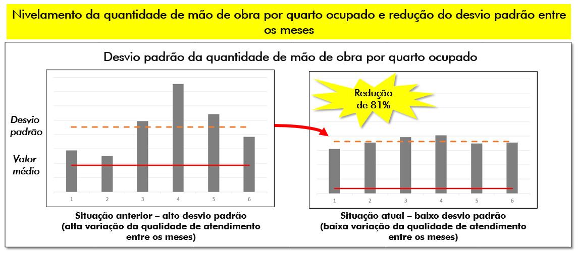 resultados-inovacao-gestão de pessoas-resortbr-Hominiss-Consulting