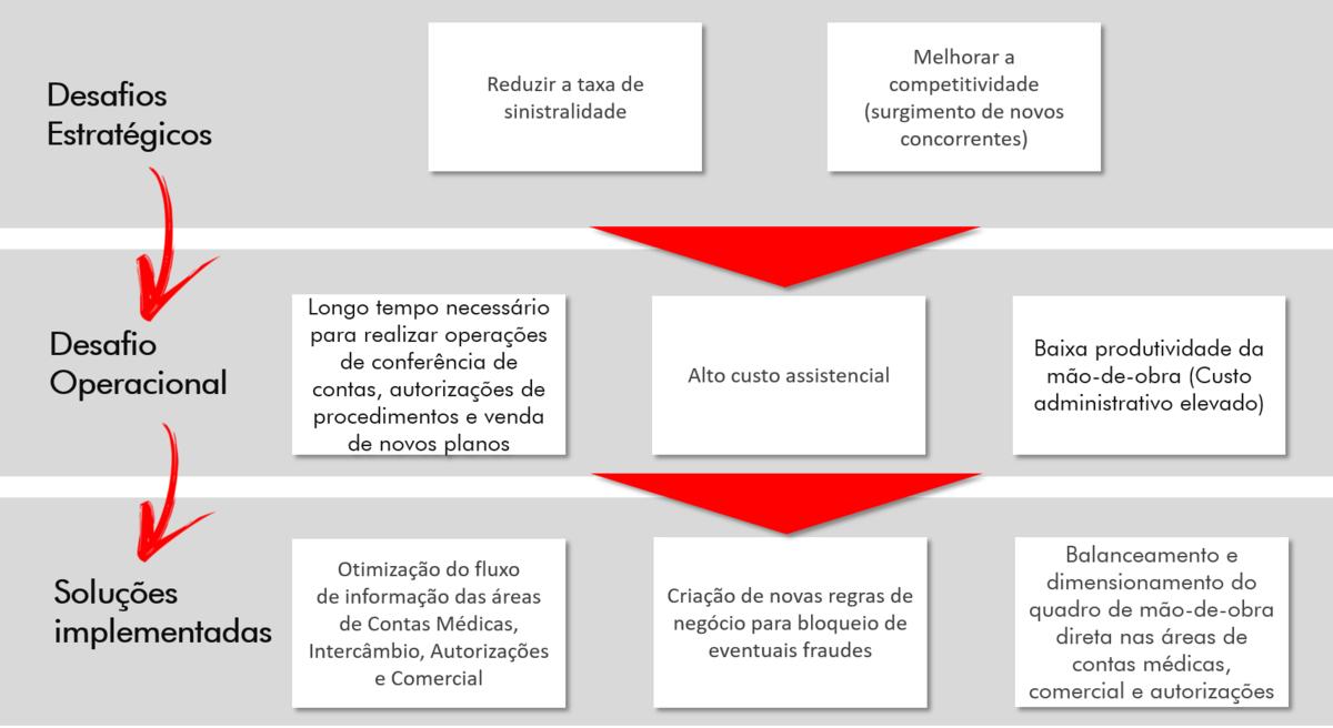 Desafios-Case-Operadora-Hominiss-Consulting