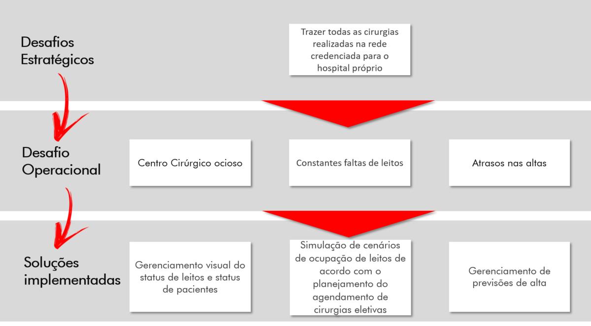Desafios-Gestao-Leitos-Hominiss-Consulting