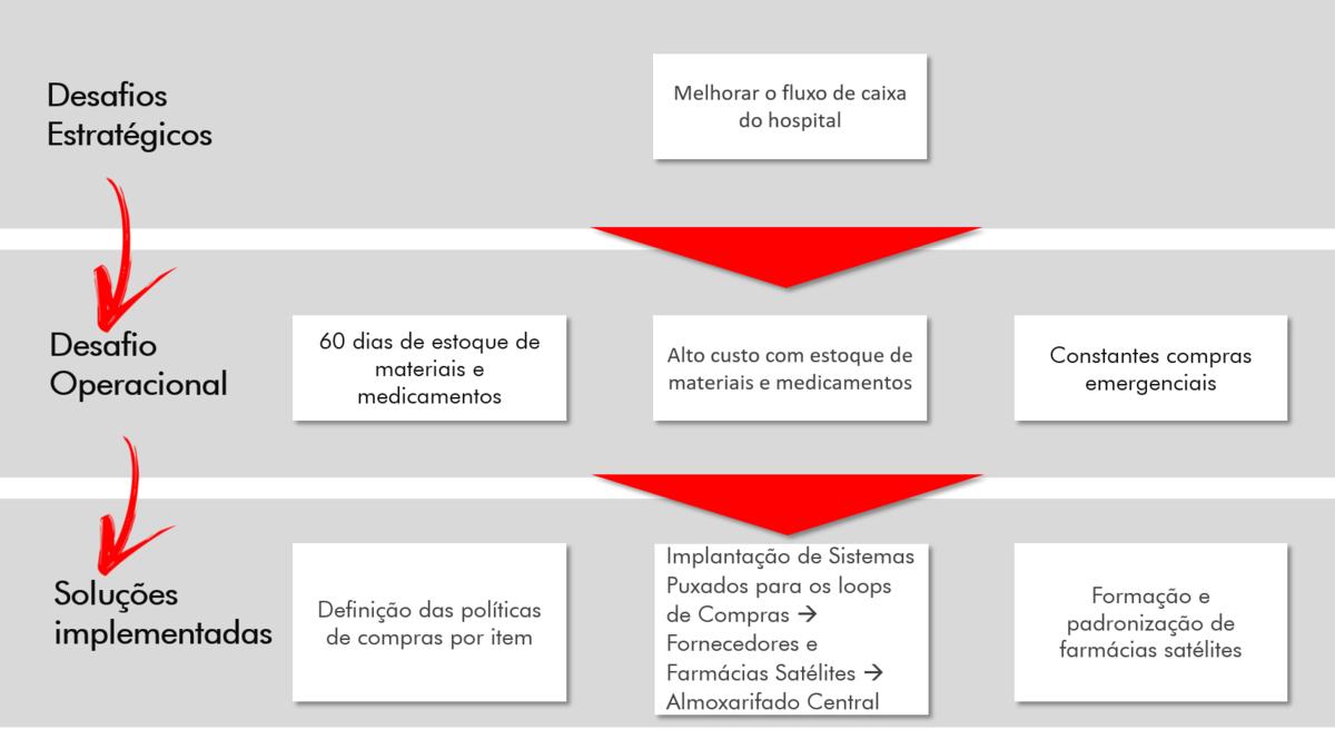 Desafios-Sistemas-Puxados-Hominiss-Consulting