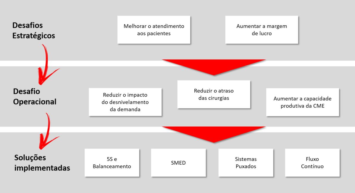 Desafios-lean-reducao-atraso-cirurgias-capacidade-esterilizacao-Hominiss-Consulting